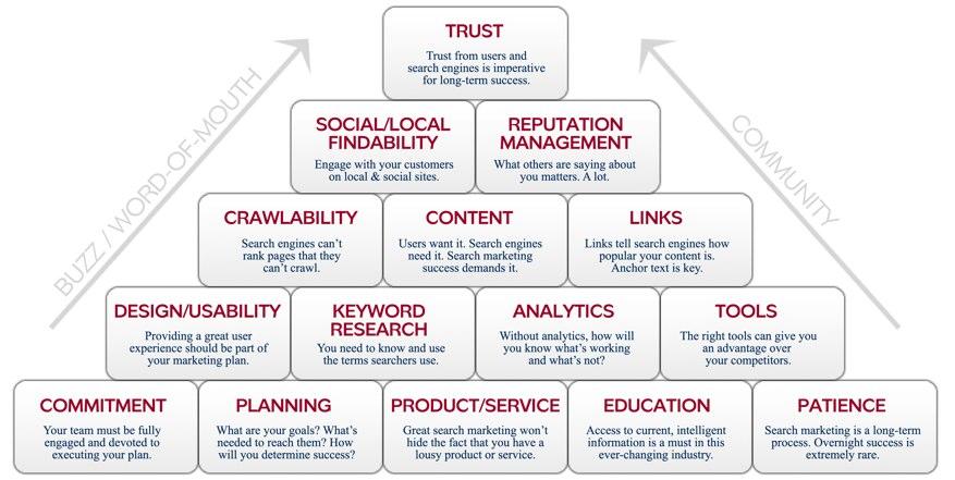 The Factors for SEO Success
