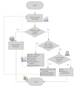 Search Engine Optimization diagram
